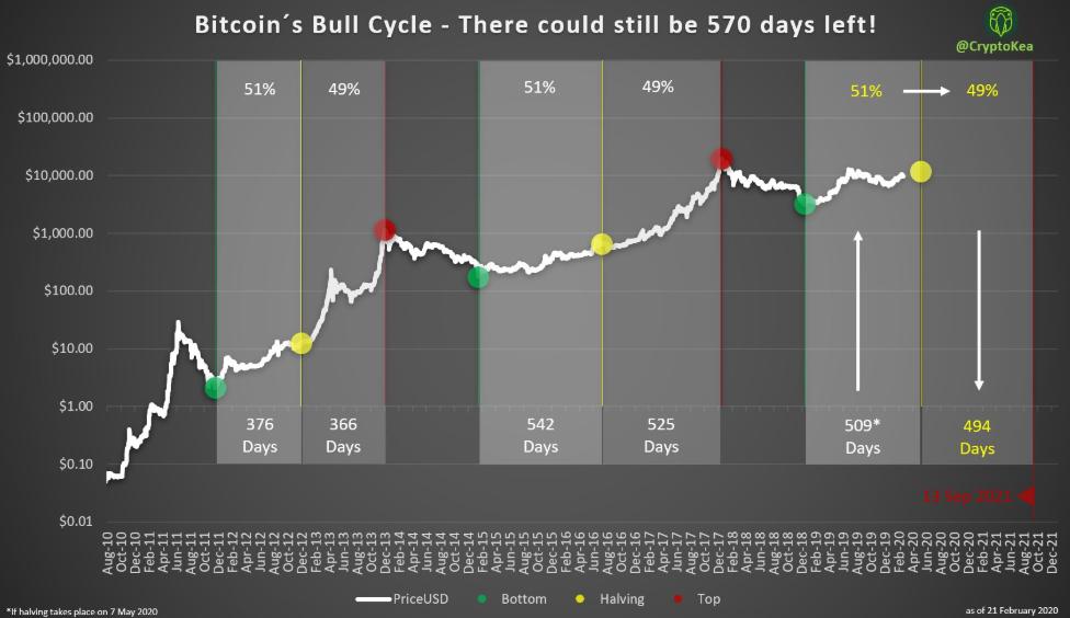 veniturile lunare bitcoin 2020)