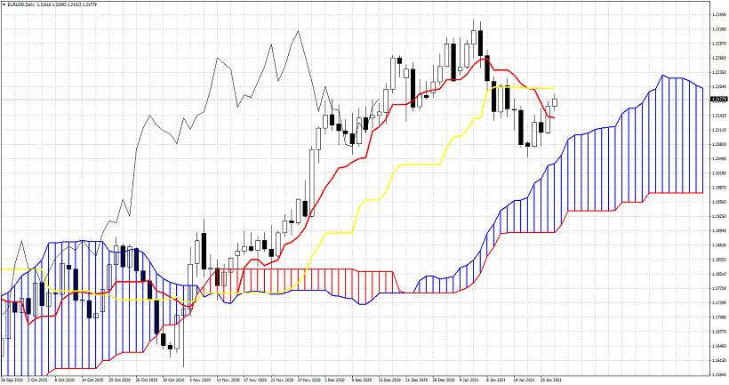 Tranzacţionare FOREX – Valute, Aur, Petrol, Acţiuni - Trading , Începeți acum