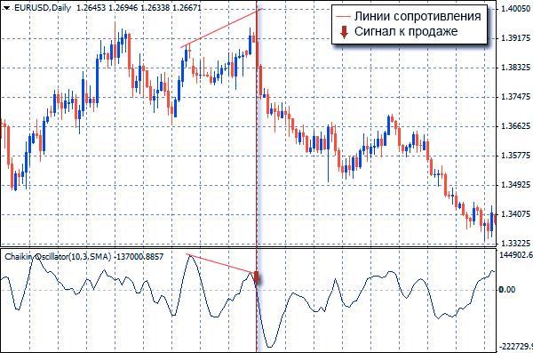 indicatori de tranzacționare a opțiunilor binare 60 de secunde)