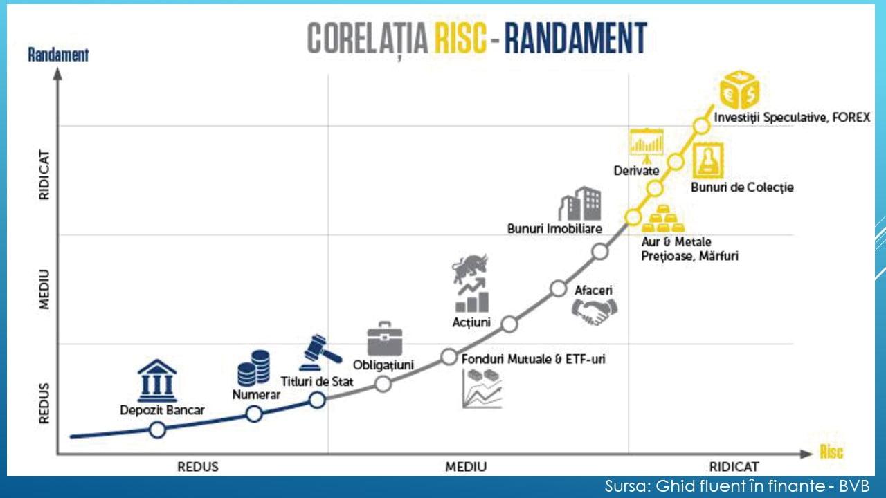 site- uri de investiții pe internet cu risc redus)