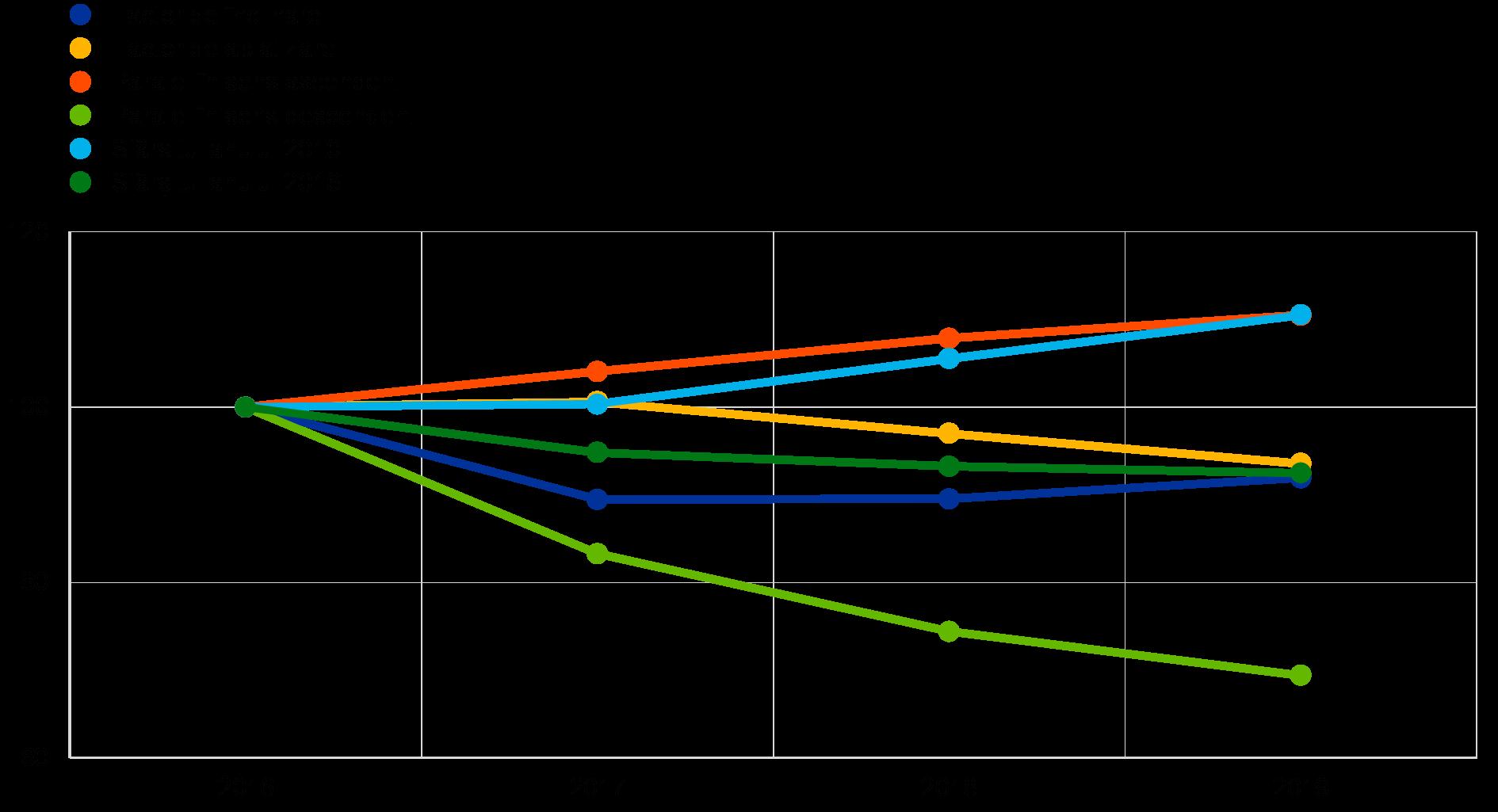 opțiuni în evaluarea riscurilor datoriei corporative)