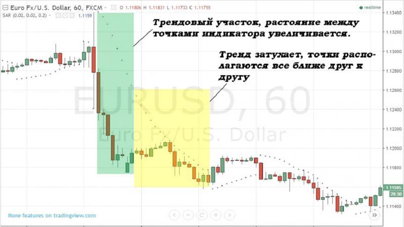 strategia și tactica de tranzacționare a opțiunilor binare)