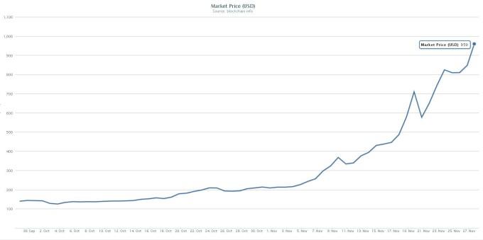 Cât trebuie să investesc în bitcoin pentru a câștiga bani