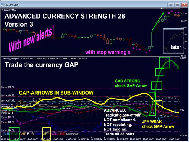 indicatori pentru strategia 1200