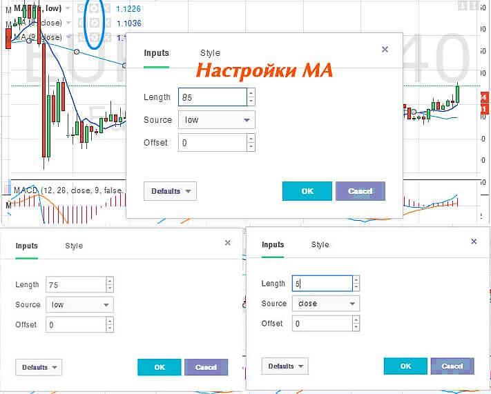 indicatori eficienți pentru opțiunile binare)