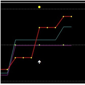 Strategia M5 pentru opțiunile binare