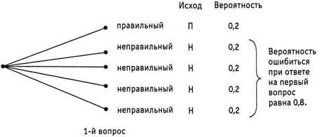 probabilitate opțiuni)