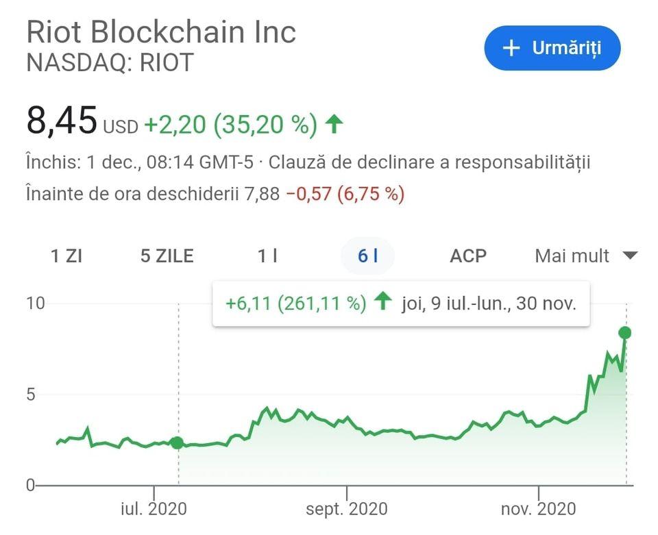 cât puteți câștiga pe bitcoin pe bursă