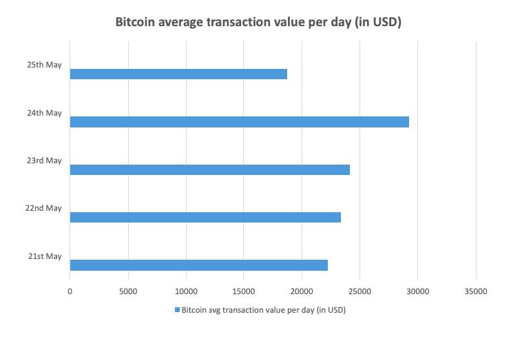 cum funcționează bitcoin în cuvinte simple