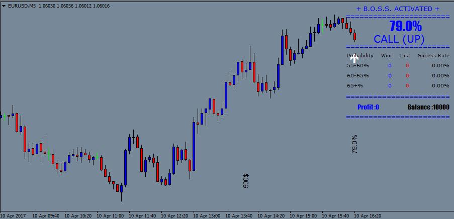 indicator pentru profitul de opțiuni binare răsărit)