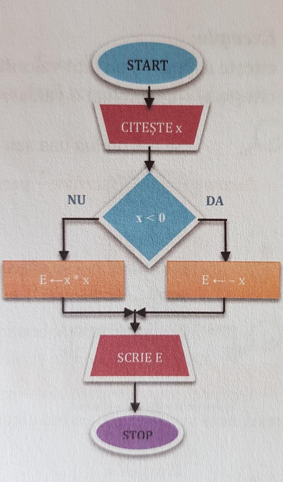 Algoritm pentru botul de tranzacționare a criptelor valutare: Opțiuni binare pentru începători