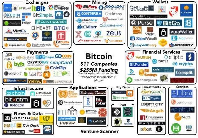 site- uri precum localbitcoins