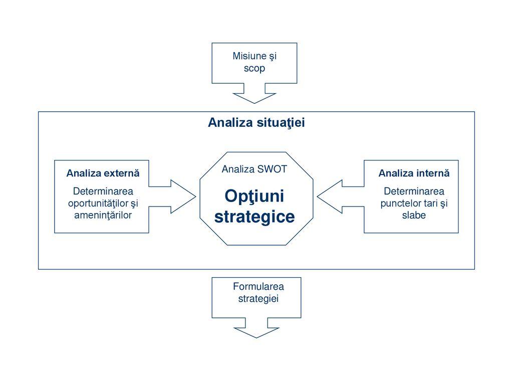 strategie echilibrată pentru opțiuni)